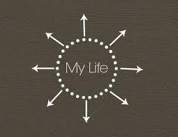 My Dream Chart K A L A N I C U T Updating My Dream Life Chart