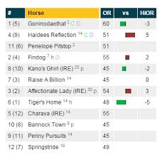 Horse Speed Index Chart Horse Race Results Prediction Guide Cards Proform Racing
