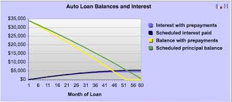 Auto Loan Early Payoff Access Credit Union