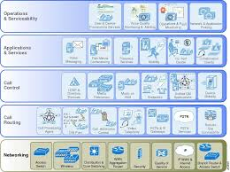 Cisco Unified Communications System 8 X Srnd Overview Of Cisco