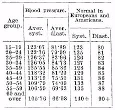 Native Africans Had Low Blood Pressure Probably Due To Low