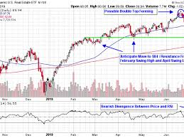 Etf Compare Chart Topping Patterns In Real Estate Etfs Suggest Selling