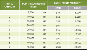 Marriott Rewards Points Chart Recent Changes Cash Points For Real Award Stays Towards