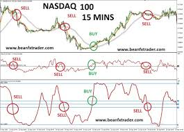Nasdaq Index Chart Live Beanfx Nasdaq 100 Index Scalper Fx Traders Blog
