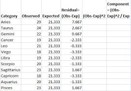 Chi Square Statistic How To Calculate It Distribution