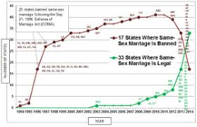 background of the issue gay marriage procon org timeline of same sex marriage bans and legalizations by effective date of laws