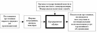 Курсовая работа Системный анализ предприятия lex doc П остроение дерева целей и функций предприятия