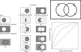 And Or Venn Diagram Open Discussion In Roc Curve Confusion Matrix And Venn Diagram