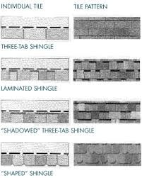 architectural shingles vs 3 tab. Unique Architectural Figs1thru4gif 37576 Bytes For Architectural Shingles Vs 3 Tab S