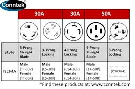 generator outlet chart this chart covers common 30amp & 50amp plugs 30 Amp 240 Volt Wiring generator outlet chart this chart covers common 30amp & 50amp plugs and connectors used on