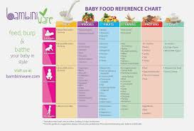 Gerber Food Chart Months Baby Diet Online Charts Collection