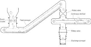 Continuous Sterilization Design Pdf Continuous Sterilization The New Paradigm For