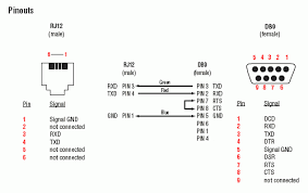 wiring diagram for usb to ethernet wiring image rs232 to rj45 wiring diagram rs232 home wiring diagrams on wiring diagram for usb to ethernet