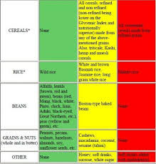 South Beach Diet Glycemic Index Food Chart Pictures Of South