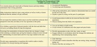 Physical Development Stages Chart Jean Piagets Developmental Stage Theory Etec 510