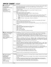 Spice Chart Africa Docx Spice Chart Africa Social