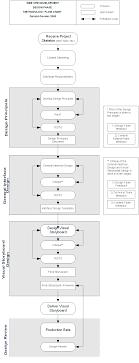 Design Phase Methodology Flow Chart Cultural W3 Design