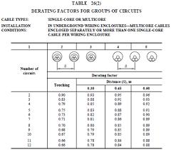 Derating Chart For Conduit Current Rating Derating Factors Electrotechnik Pty Ltd