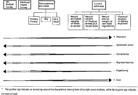 keynote paper individual food intake survey methods comparison of methods for measuring dietary intake for the purpose of assessing food security