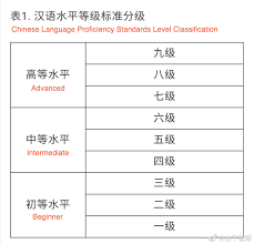 China to Reform Top Chinese Proficiency Test HSK – Thatsmags.com