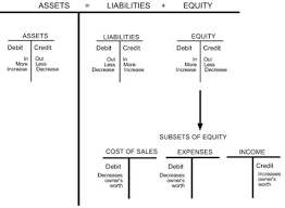 Accounting Debits And Credits Chart Overview To Manufacturing Accounting