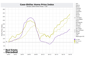 Case Shiller Index Chart A Surprise In The Bottom 3 Cities For Home Price
