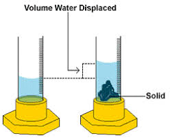 Image result for displacement of water