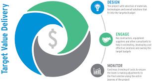 Target Value Design Using Target Value Design A Short Introduction Crb
