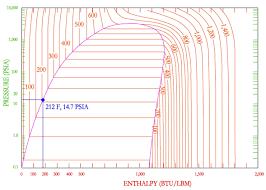Steam P-H Diagram