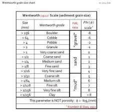 Wentworth Grain Size Chart Petrophysics Resources