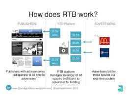 An Introduction To Real Time Bidding And Programmatic