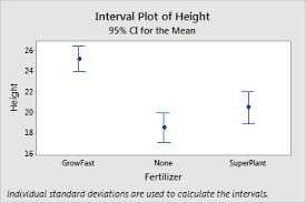 Overview For Interval Plot Minitab