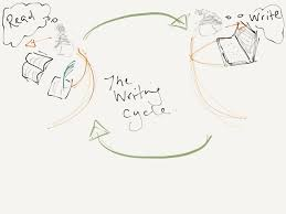the writing cycle1 turn your notes into writing using the cornell method the thesis on social media management proposal template
