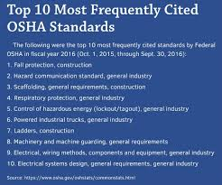 nationally the most frequently cited osha standard is the duty to provide fall protection during construction