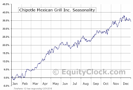 Chipotle Chart Chipotle Mexican Grill Inc Nyse Cmg Seasonal Chart