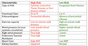 Copd Life Expectancy Chart Life Expectancy Prognosis For Pulmonary Arterial Hypertension