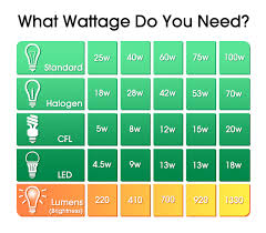 Led Halogen Equivalent Chart Which Light Bulb Wattage Do I Need