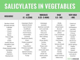 Oxalate Content Of Foods Chart 2017 Salicylate Intolerance The Complete Guide List Of Foods