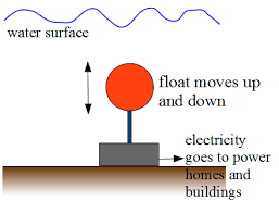 electric generator diagram for kids. Wave Energy Figure 2 Electric Generator Diagram For Kids