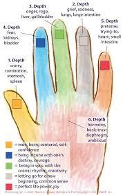 Jin Shin Do Points Chart Jin Shin Jyutsu Chart Reflexology Acupuncture Acupressure