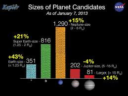 Size Of Kepler Planet Candidates As Of January 2013 The