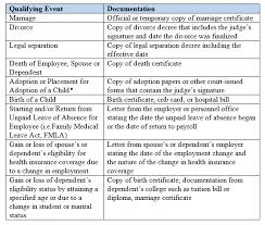 Flexible Spending Accounts