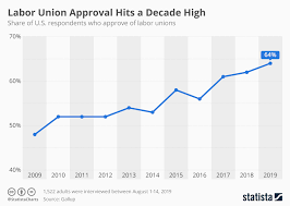 Chart Labor Union Approval Hits A Decade High Statista
