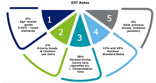 Igst Rate Chart Gst Rates In 2020 Item Wise Gst Rate List In Pdf Gst Slabs