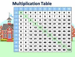 Math Multiplication Tables Math Multiplication Table