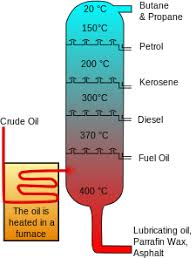 oil refinery   wikipediacrude oil is separated into fractions by fractional distillation  the fractions at the top of the fractionating column have lower boiling points than the