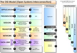 Gaming Pc Comparison Chart Comparison Between Osi And Tcp Ip Model In 2019 Osi Model