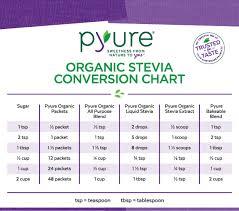 Thm Sweetener Conversion Chart Swerve Pin On Trim Healthy Mama