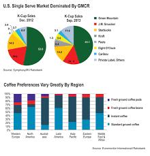 Vending Machine Industry Statistics Fascinating In Pod We Trust Global Beverage Analyst Charts SingleCup Coffee