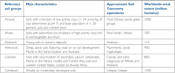 Soil Characteristics Chart Pedology Physics Chemistry And Biology Part Ii